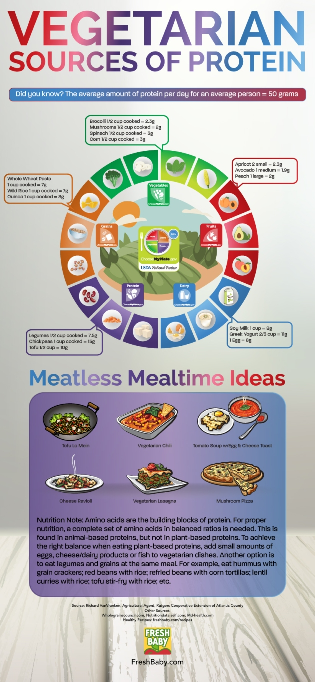 ProteinsCircleInfographic_New